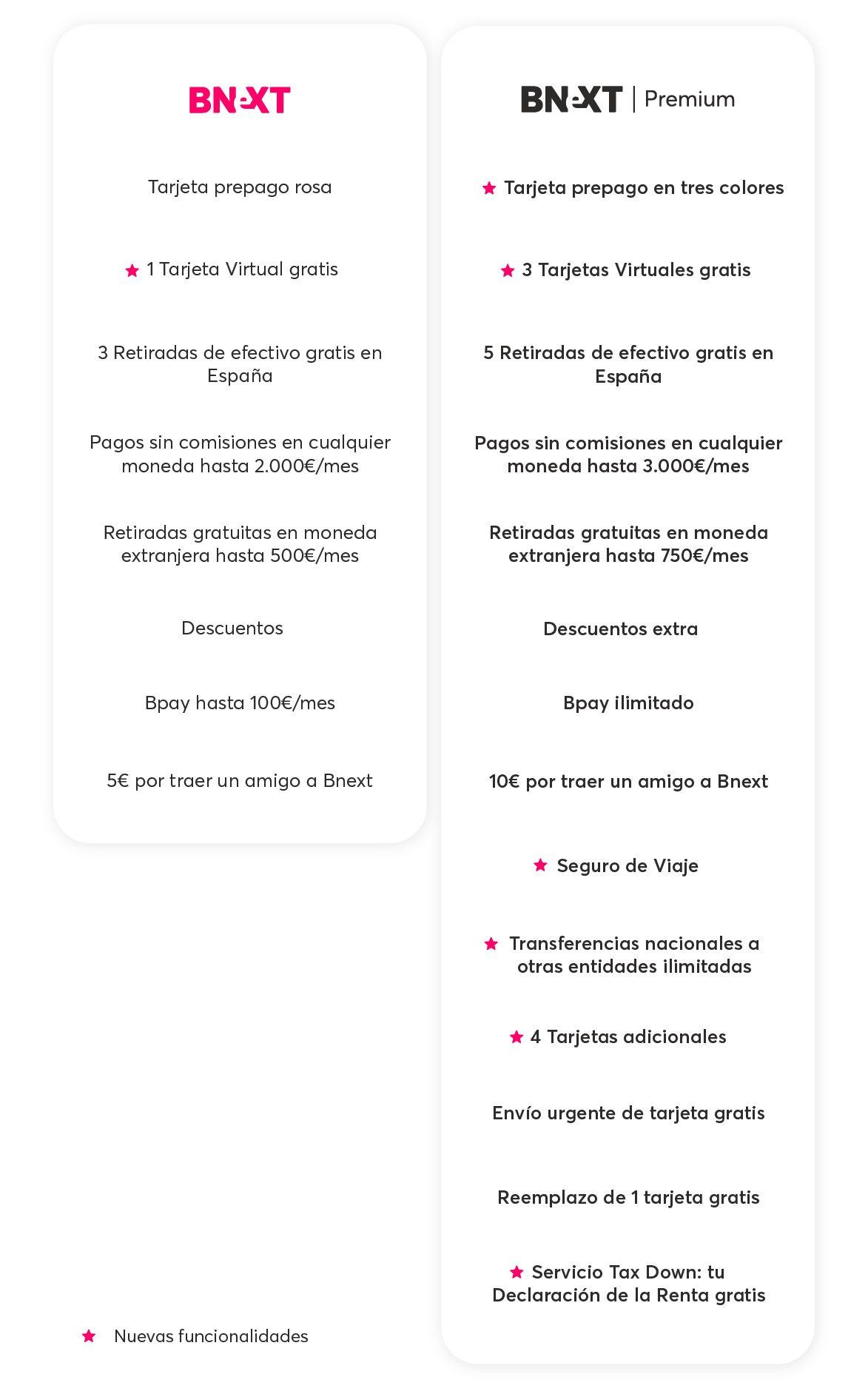 Cuadro comparativo Bnext Estándar y Bnext Premium