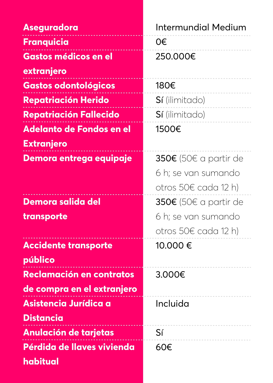 Tabla de coberturas del seguro de viaje de Bnext Premium